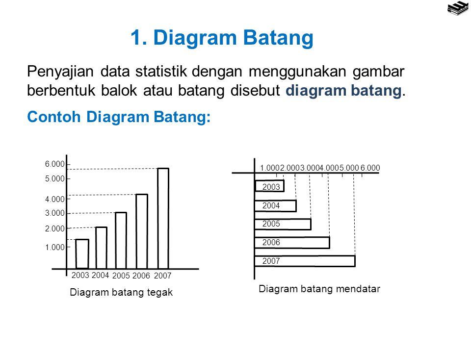 1. Diagram Batang Penyajian data statistik dengan menggunakan gambar berbentuk balok atau batang disebut diagram batang.
