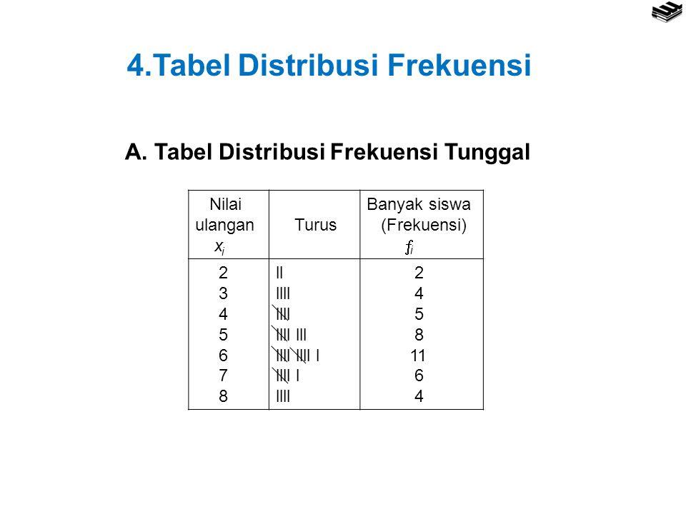 4.Tabel Distribusi Frekuensi