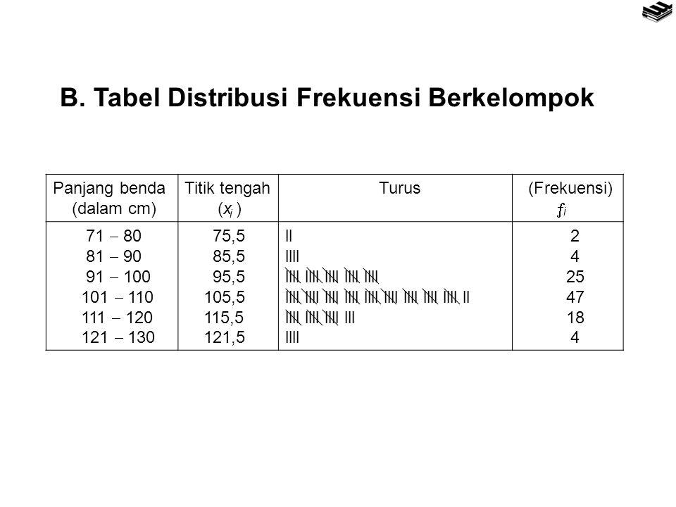 B. Tabel Distribusi Frekuensi Berkelompok