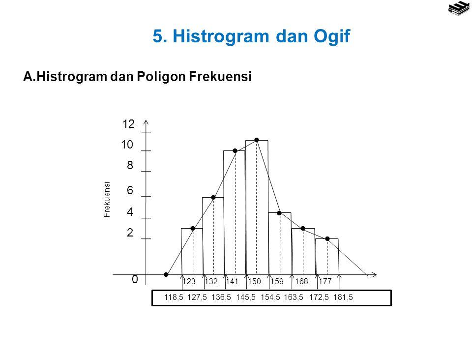 5. Histrogram dan Ogif A.Histrogram dan Poligon Frekuensi  2 12 4 6 8
