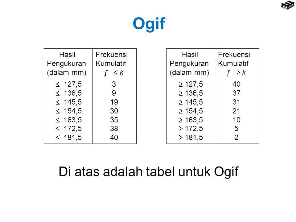 Ogif Di atas adalah tabel untuk Ogif Hasil Pengukuran (dalam mm)
