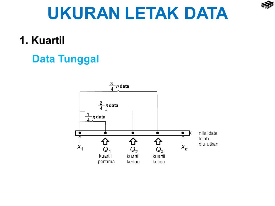 UKURAN LETAK DATA 1. Kuartil Data Tunggal  Q 4 3 data n 2 1