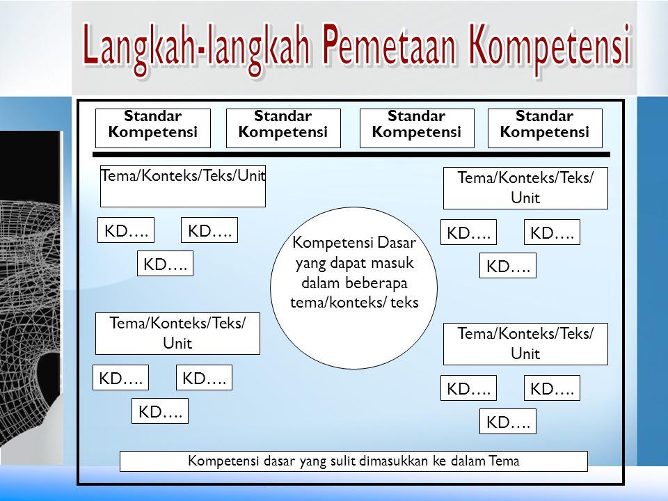 Langkah-langkah Pemetaan Kompetensi