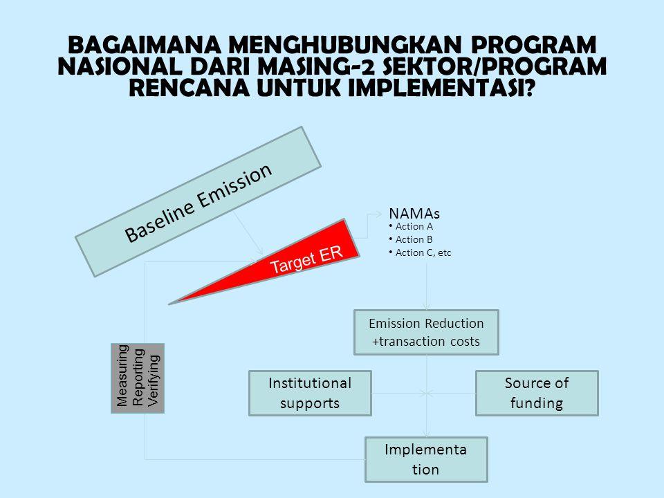 BAGAIMANA MENGHUBUNGKAN PROGRAM NASIONAL DARI MASING-2 SEKTOR/PROGRAM RENCANA UNTUK IMPLEMENTASI