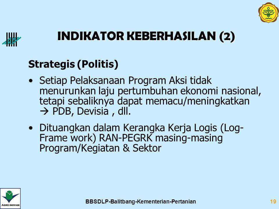 BBSDLP-Balitbang-Kementerian-Pertanian