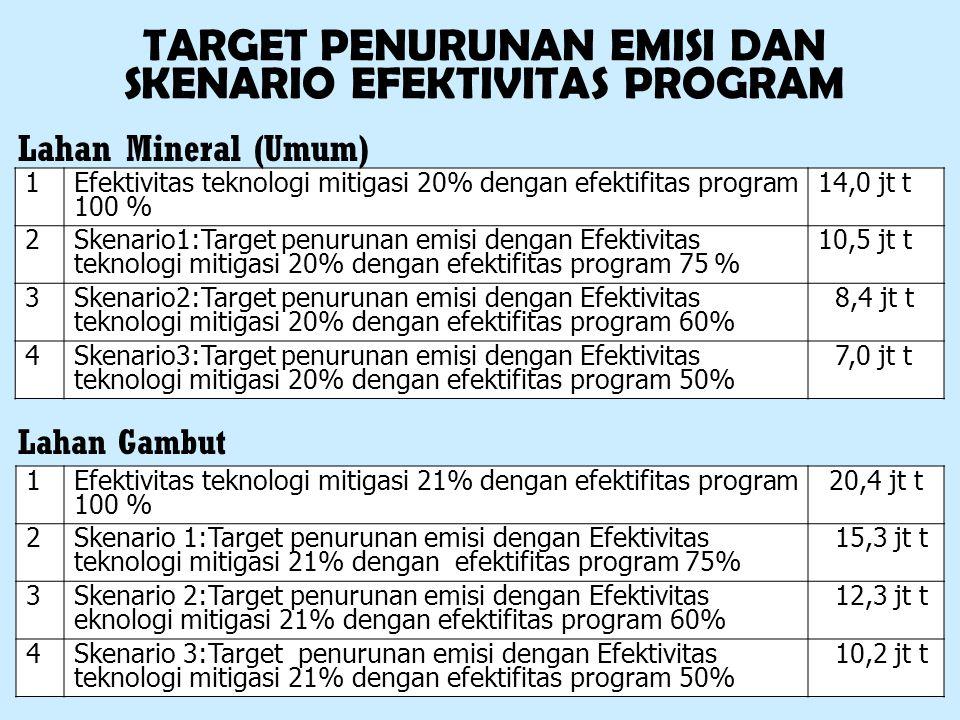 TARGET PENURUNAN EMISI DAN SKENARIO EFEKTIVITAS PROGRAM