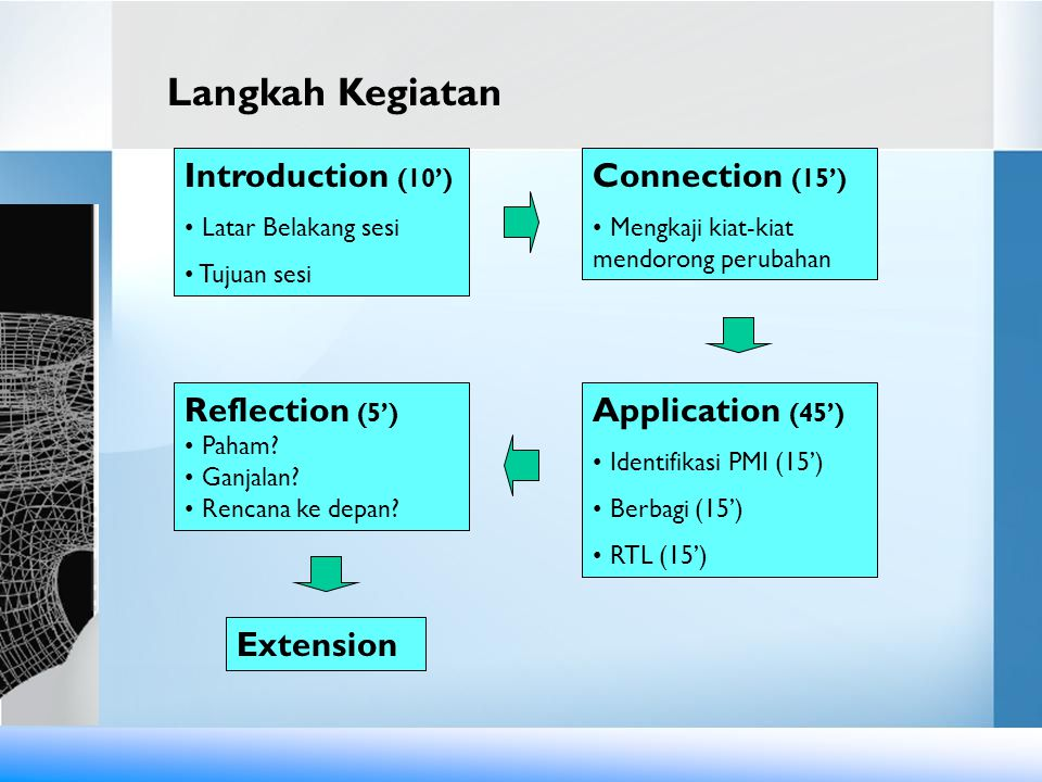 Langkah Kegiatan Introduction (10') Connection (15') Reflection (5')