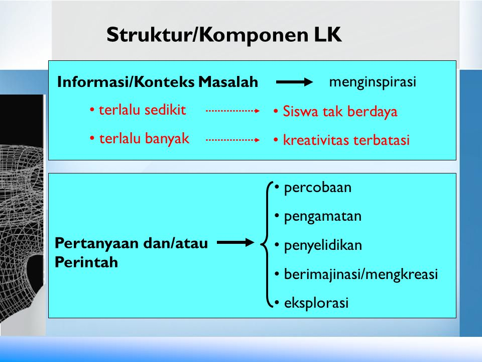Struktur/Komponen LK Informasi/Konteks Masalah menginspirasi