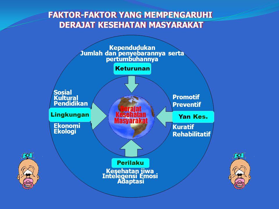 FAKTOR-FAKTOR YANG MEMPENGARUHI DERAJAT KESEHATAN MASYARAKAT