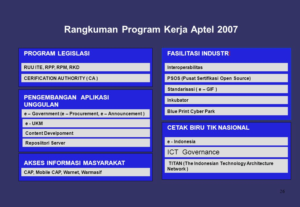 Rangkuman Program Kerja Aptel 2007