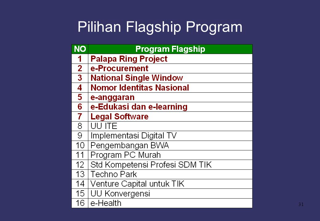 Pilihan Flagship Program