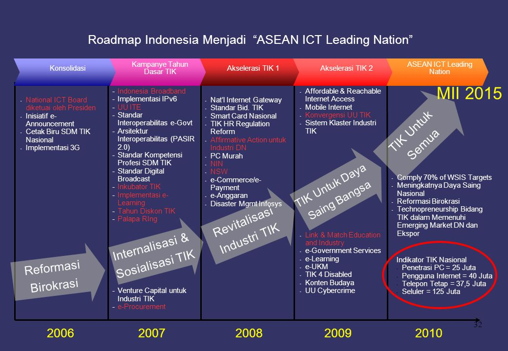 Roadmap Indonesia Menjadi ASEAN ICT Leading Nation