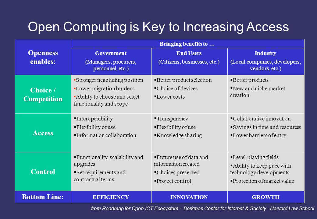 Open Computing is Key to Increasing Access