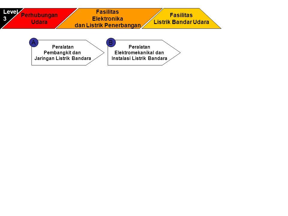 A B Level 3 Perhubungan Udara Fasilitas Elektronika
