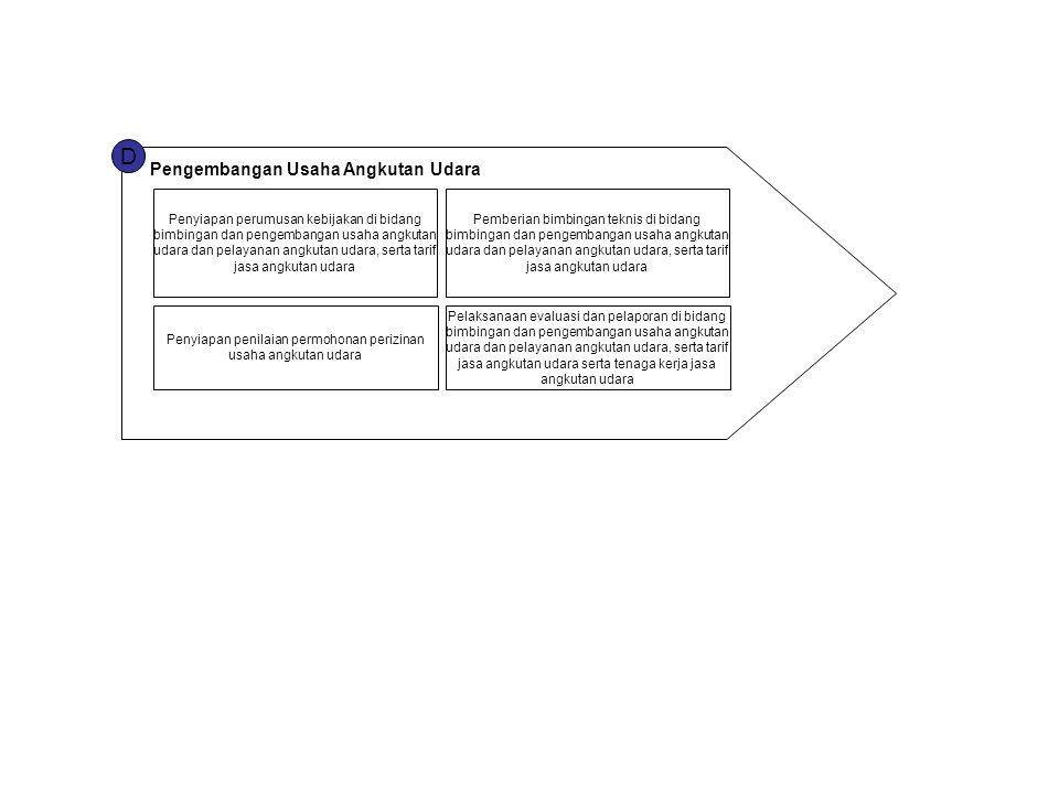 Penyiapan penilaian permohonan perizinan usaha angkutan udara