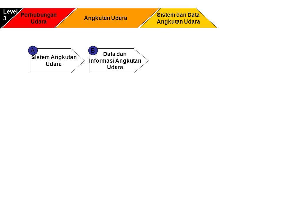 A B Level 3 Perhubungan Udara Angkutan Udara Sistem dan Data