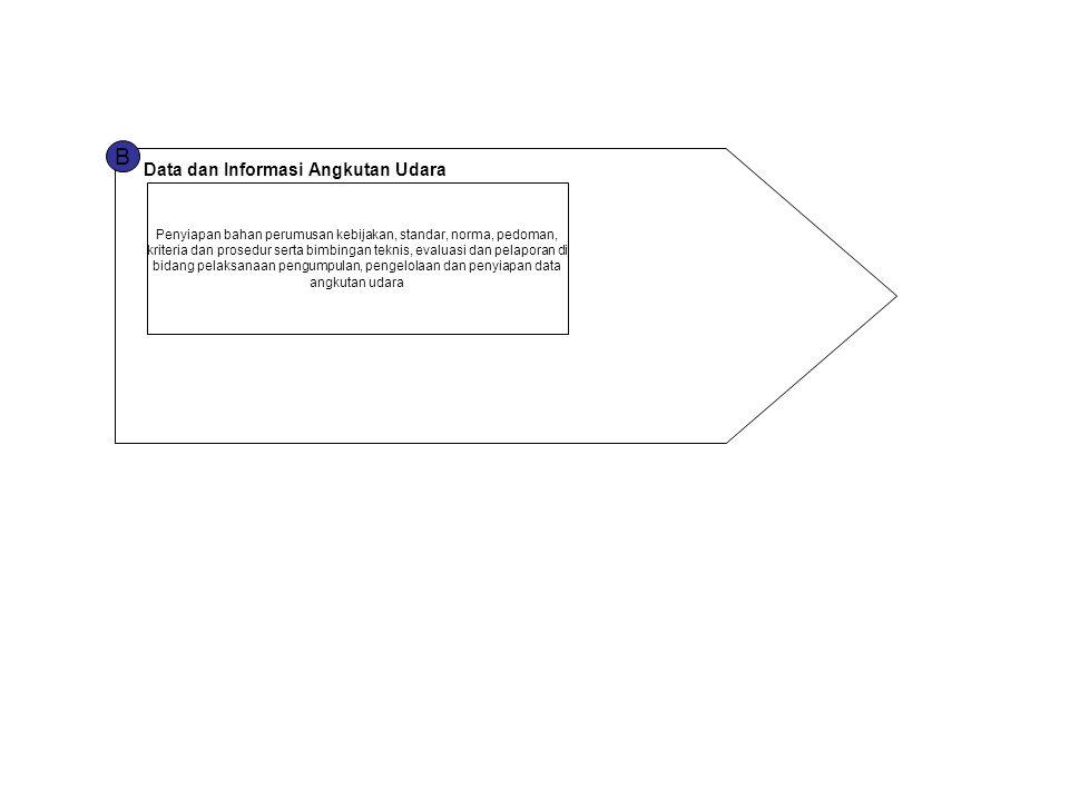 B Data dan Informasi Angkutan Udara