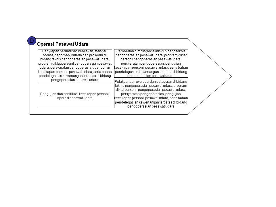 Pengujian dan sertifikasi kecakapan personil operasi pesawat udara