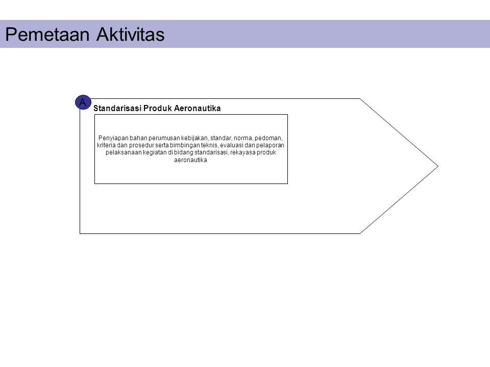 Pemetaan Aktivitas A Standarisasi Produk Aeronautika