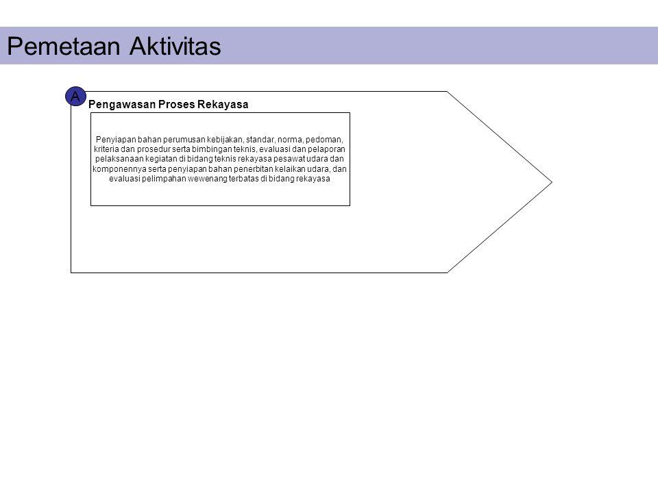 Pemetaan Aktivitas A Pengawasan Proses Rekayasa