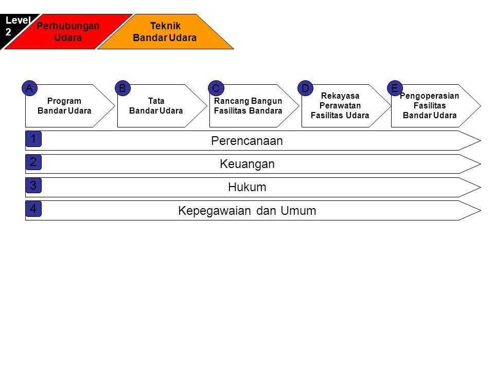 1 Perencanaan 2 Keuangan 3 Hukum 4 Kepegawaian dan Umum A B C D E