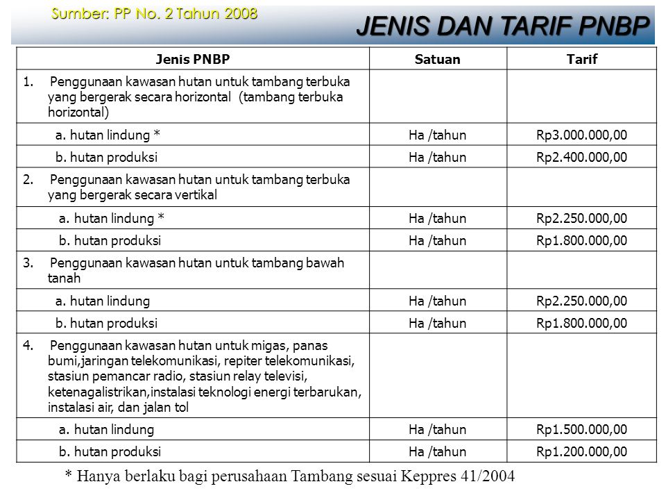 Sumber: PP No. 2 Tahun 2008 JENIS DAN TARIF PNBP. Jenis PNBP. Satuan. Tarif.
