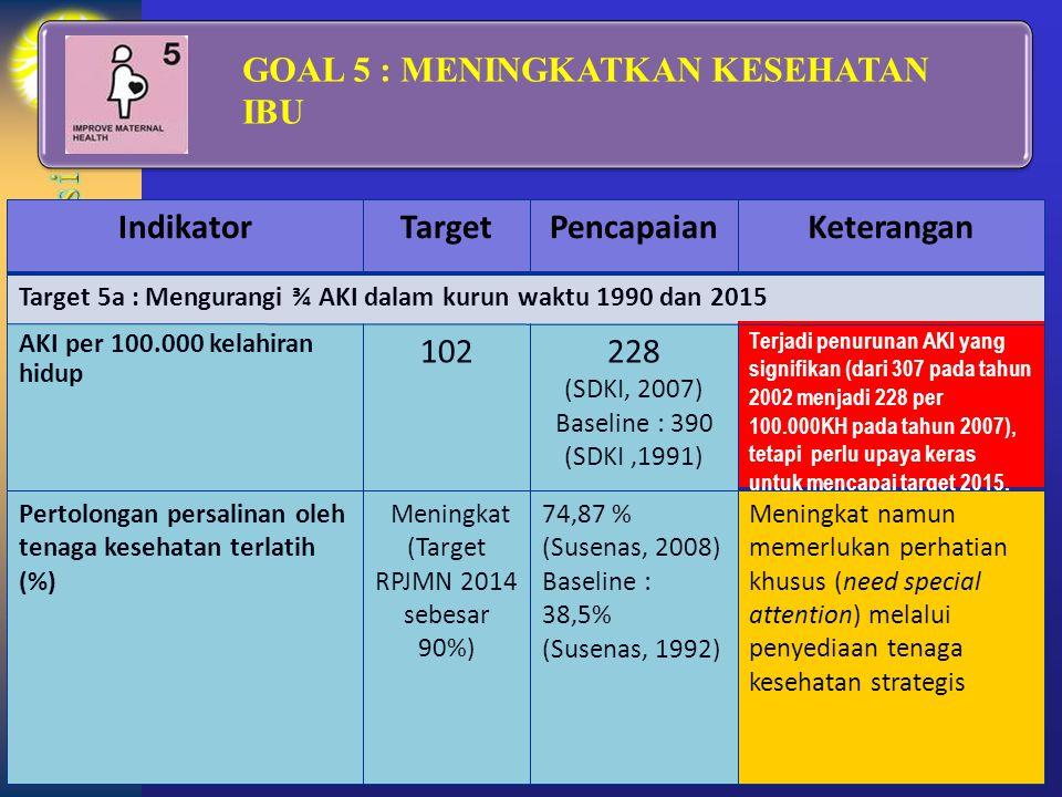 (Target RPJMN 2014 sebesar 90%)