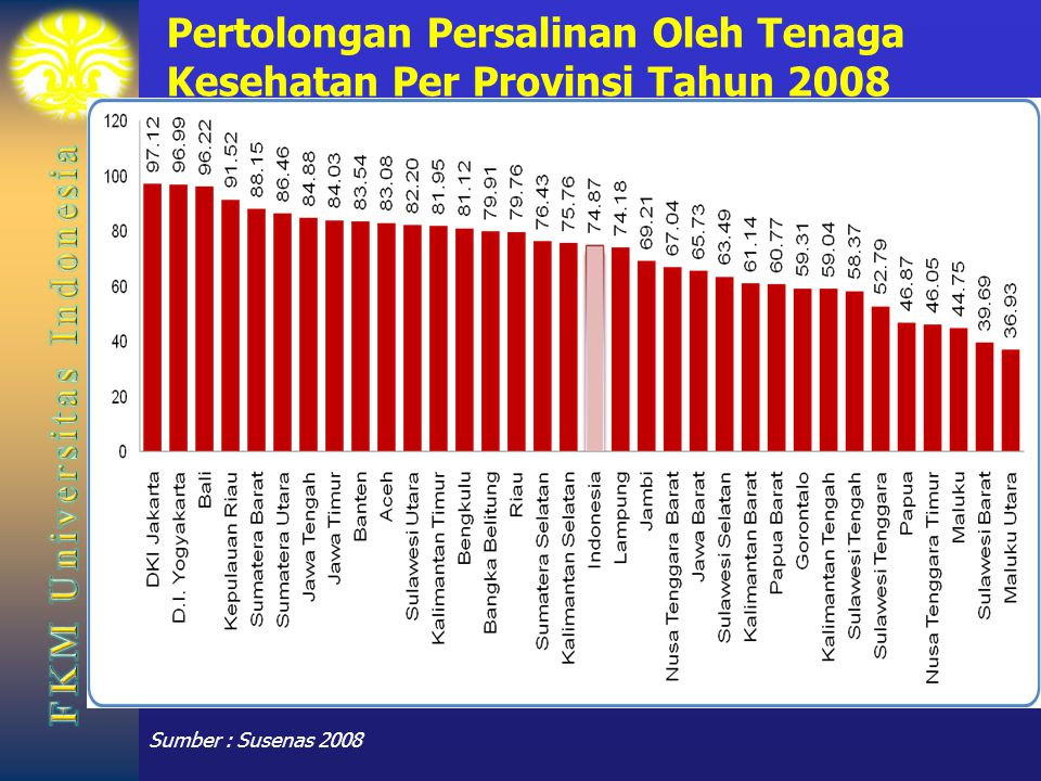 Pertolongan Persalinan Oleh Tenaga Kesehatan Per Provinsi Tahun 2008