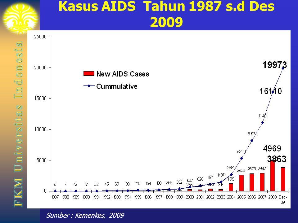 Kasus AIDS Tahun 1987 s.d Des 2009 Sumber : Kemenkes, 2009