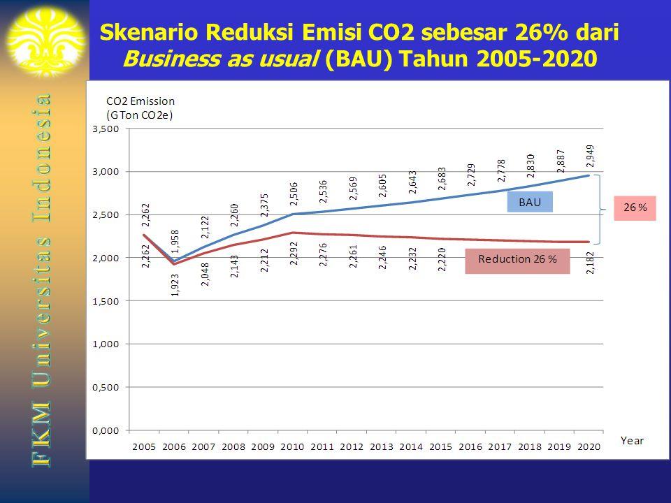Skenario Reduksi Emisi CO2 sebesar 26% dari