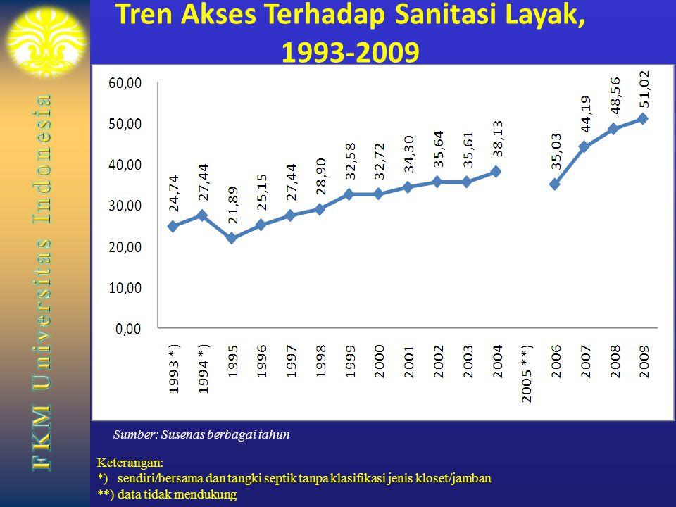 Tren Akses Terhadap Sanitasi Layak, 1993-2009