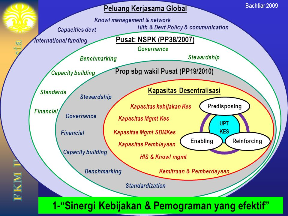 1- Sinergi Kebijakan & Pemograman yang efektif