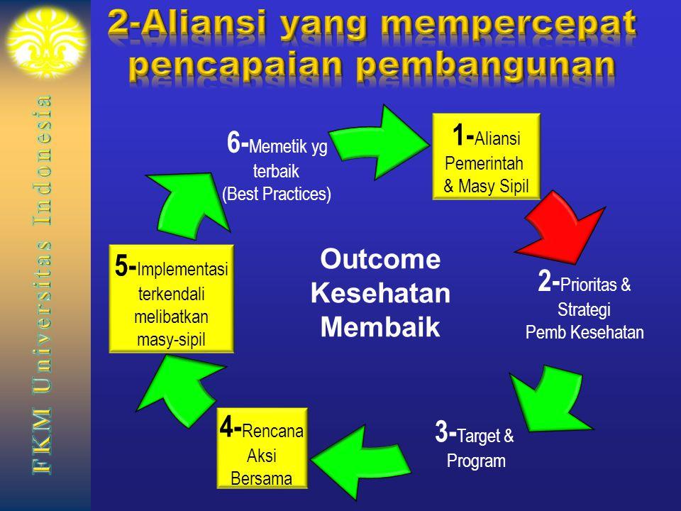 2-Aliansi yang mempercepat pencapaian pembangunan