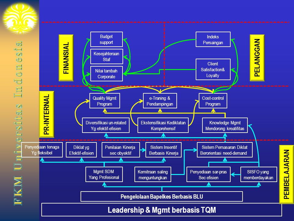 Pengelolaan Bapelkes Berbasis BLU Leadership & Mgmt berbasis TQM