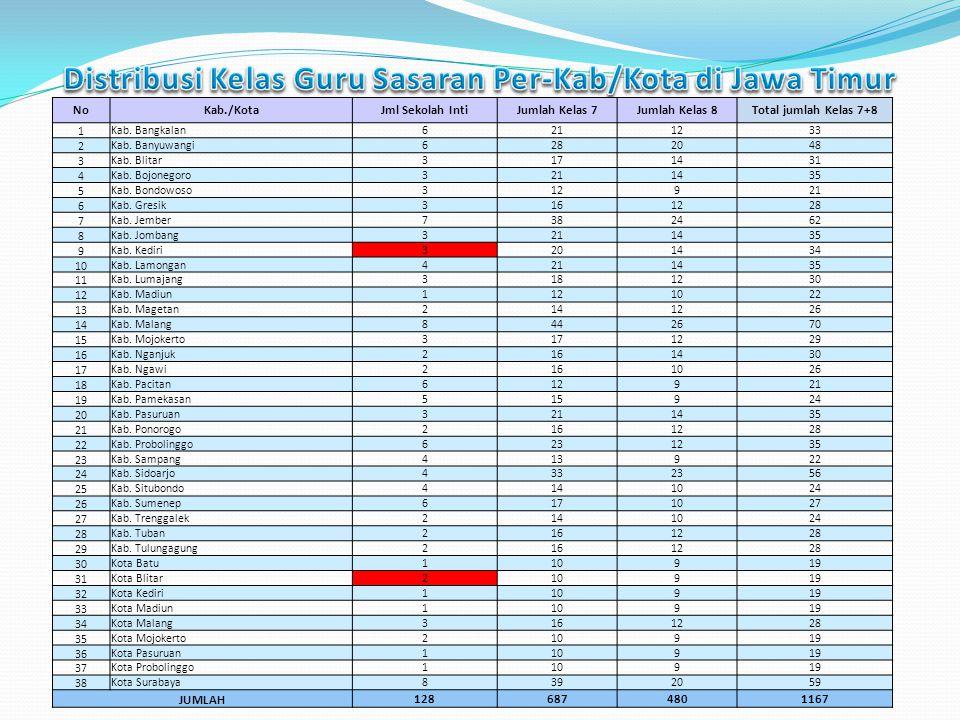Distribusi Kelas Guru Sasaran Per-Kab/Kota di Jawa Timur