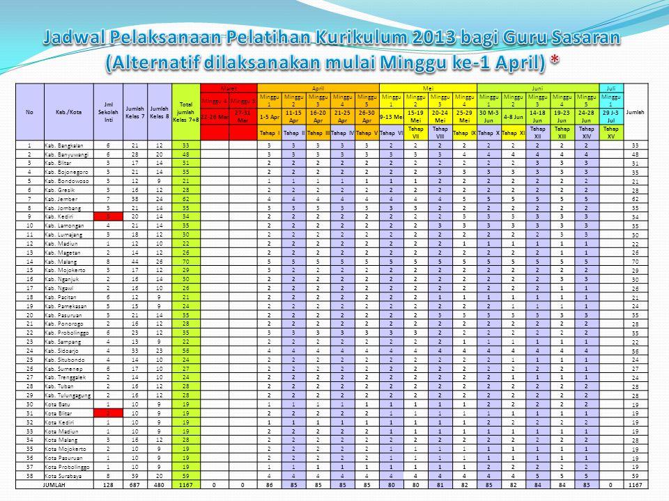 Jadwal Pelaksanaan Pelatihan Kurikulum 2013 bagi Guru Sasaran (Alternatif dilaksanakan mulai Minggu ke-1 April) *
