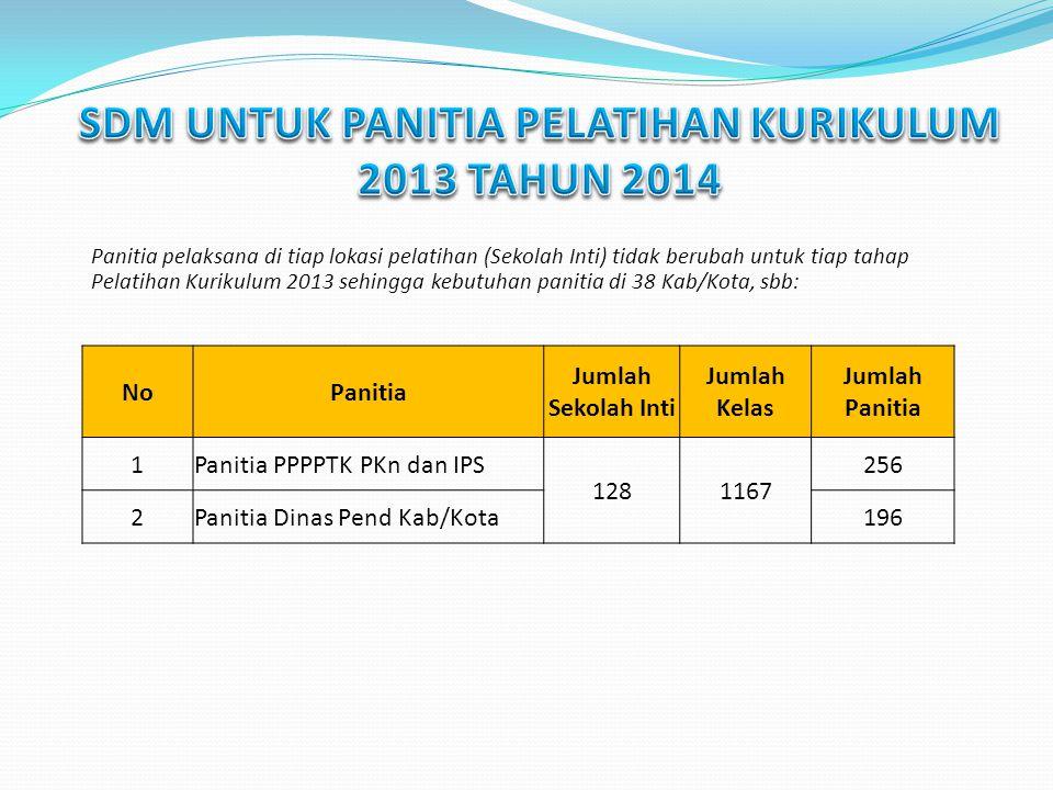 SDM UNTUK PANITIA PELATIHAN KURIKULUM 2013 TAHUN 2014