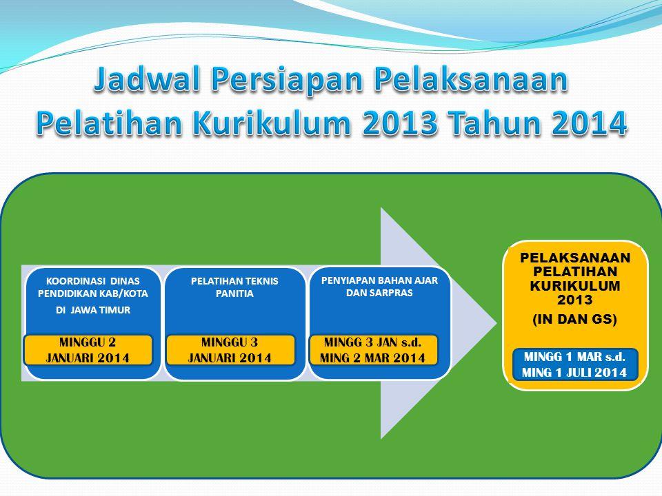 Jadwal Persiapan Pelaksanaan Pelatihan Kurikulum 2013 Tahun 2014