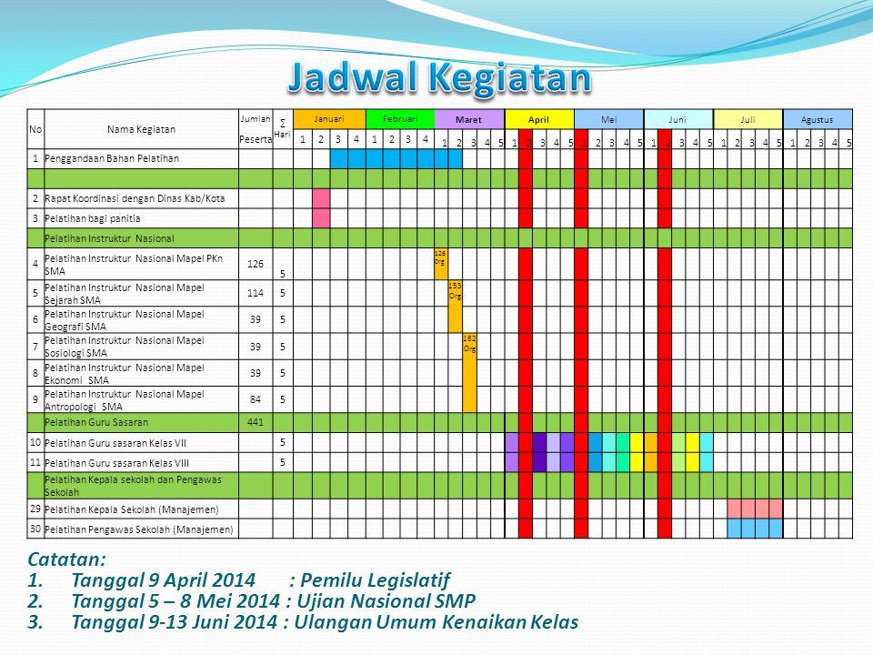 Jadwal Kegiatan Catatan: Tanggal 9 April 2014 : Pemilu Legislatif