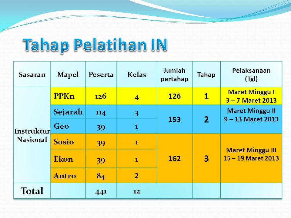 Tahap Pelatihan IN 1 2 Total PPKn 126 4 Sejarah 114 3 153 Geo 39 Sosio