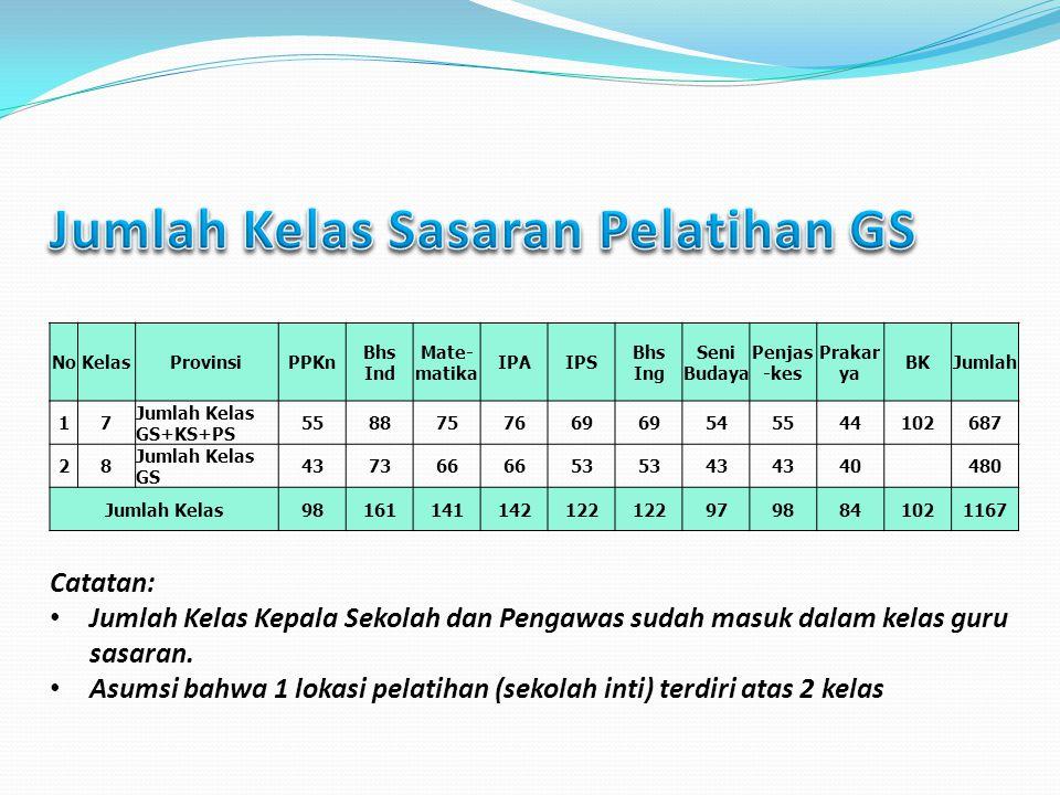 Jumlah Kelas Sasaran Pelatihan GS