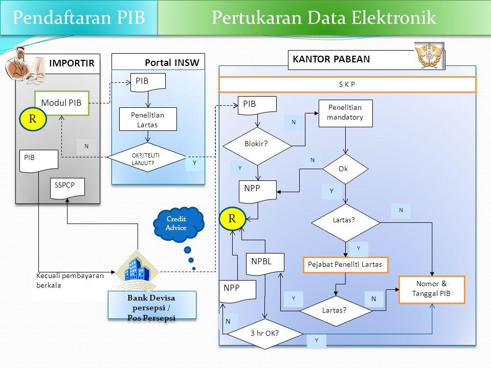 Pertukaran Data Elektronik
