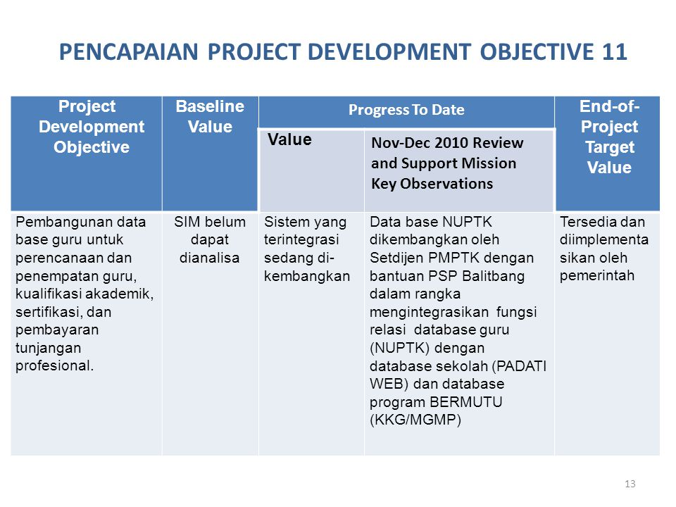 PENCAPAIAN PROJECT DEVELOPMENT OBJECTIVE 11