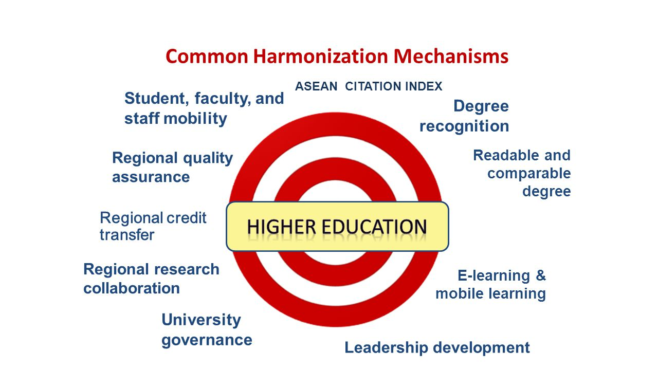 Common Harmonization Mechanisms