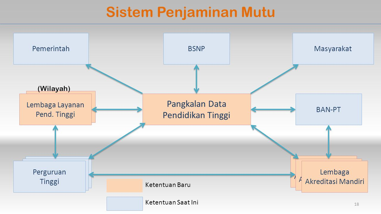 Sistem Penjaminan Mutu
