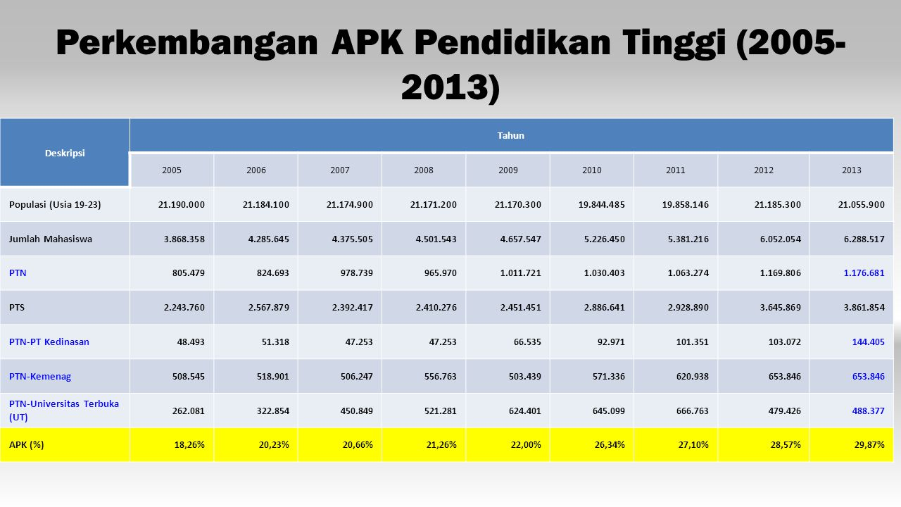 Perkembangan APK Pendidikan Tinggi (2005-2013)