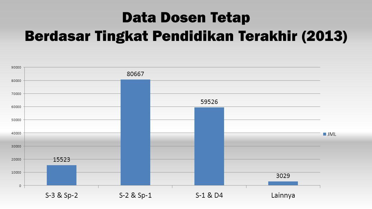 Data Dosen Tetap Berdasar Tingkat Pendidikan Terakhir (2013)