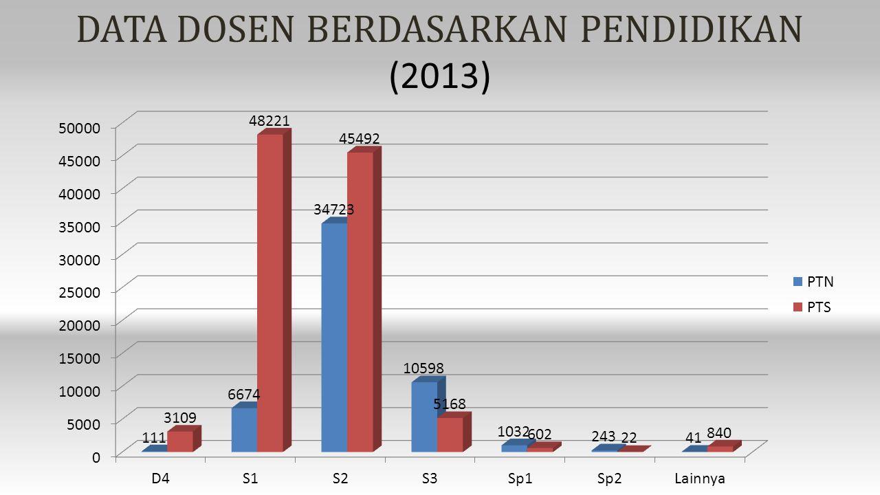 DATA DOSEN BERDASARKAN PENDIDIKAN (2013)