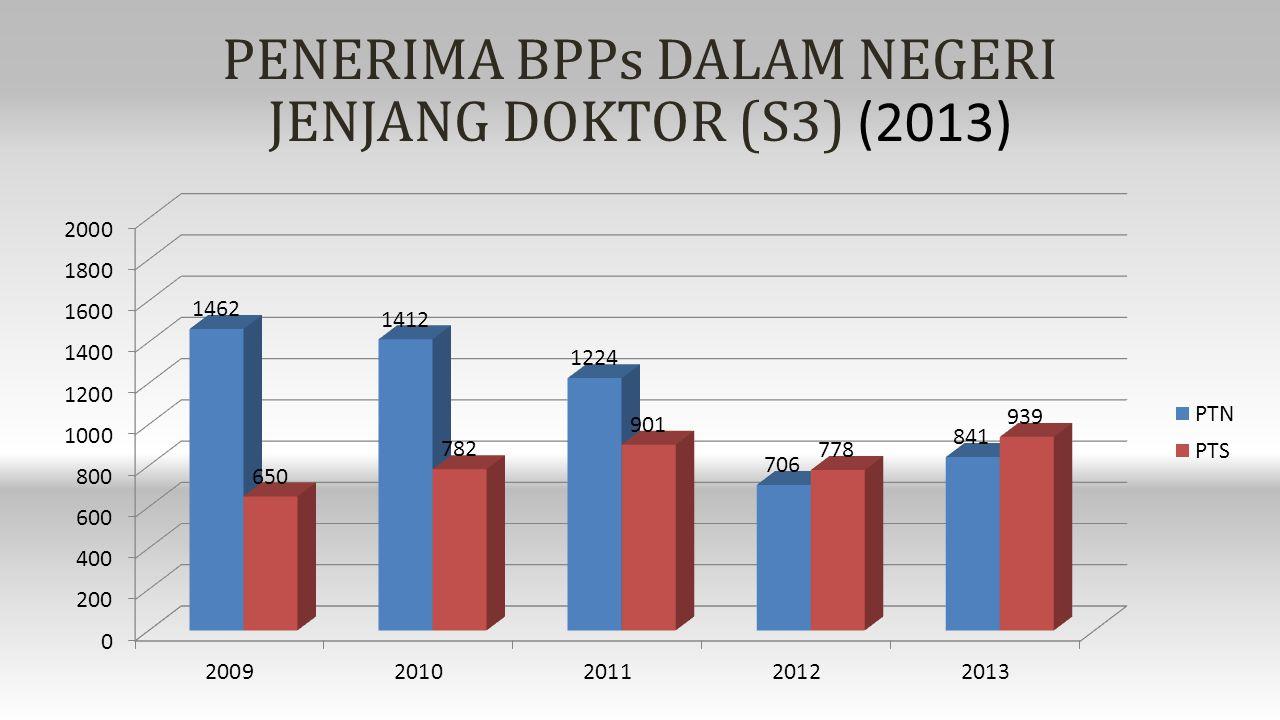 PENERIMA BPPs DALAM NEGERI JENJANG DOKTOR (S3) (2013)
