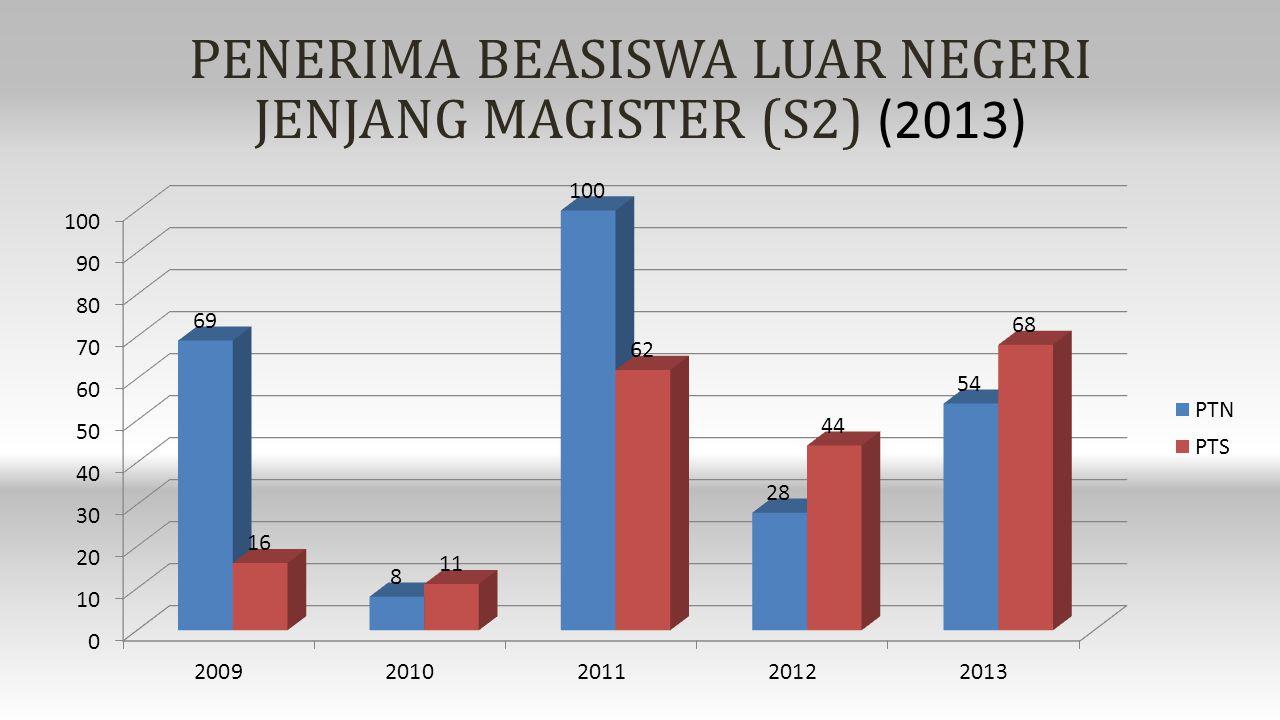 PENERIMA BEASISWA LUAR NEGERI JENJANG MAGISTER (S2) (2013)